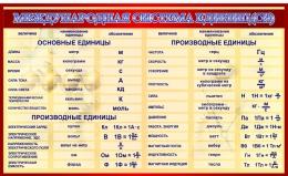 Купить Стенд Международная система СИ для кабинета физики в  золотисто-бордовых тонах 1500*920мм в России от 4927.00 ₽