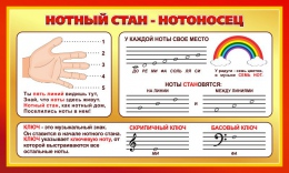 Купить Стенд Нотный стан - Нотоносец для кабинета музыки 900*540мм в России от 1827.00 ₽