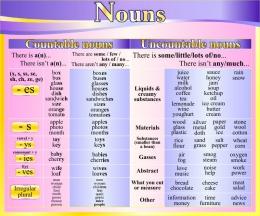 Купить Стенд Nouns в кабинет английского языка в фиолетово-жёлтых тонах 600*500 мм в России от 1128.00 ₽