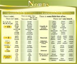 Купить Стенд Nouns в кабинет английского языка в золотисто-оливковых тонах 600*500 мм в России от 1071.00 ₽