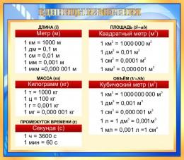 Купить Стенд Основные единицы измерения в золотисто-голубых тонах 800*700 мм в России от 1999.00 ₽