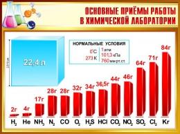 Купить Стенд Основные приёмы работы в химической лаборатории 900*680мм в России от 2185.00 ₽
