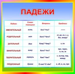 Купить Стенд Падежи в кабинет русского языка 550*550 мм в России от 1080.00 ₽