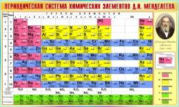 Купить Стенд Периодическая таблица Менделеева для кабинета химии в бирюзовых тонах 1500*900мм в России от 4837.00 ₽