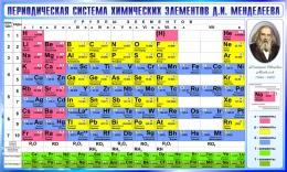 Купить Стенд Периодическая таблица Менделеева для кабинета химии в сине-голубых тонах  780*1300мм в России от 3620.00 ₽