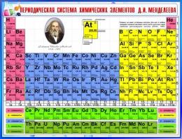 Купить Стенд Периодическая таблица Менделеева для кабинета химии в синих тонах 1300*1000мм в России от 4641.00 ₽