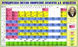 Купить Стенд Периодическая таблица Менделеева для кабинета химии в зеленых тонах 780*1300мм в России от 3620.00 ₽