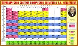 Купить Стенд Периодическая таблица Менделеева для кабинета химии в золотисто-желтых тонах  1300*780 мм в России от 3620.00 ₽