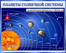 Купить Стенд Планеты солнечной системы 1000*800 мм в России от 2856.00 ₽