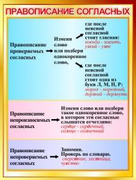 Купить Стенд Правописание согласных в золотистых тонах 600*800мм в России от 1714.00 ₽