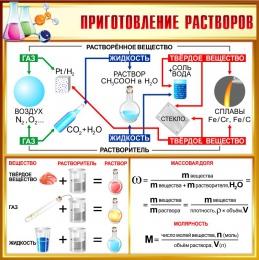 Купить Стенд Приготовление растровов  900*900мм в России от 2892.00 ₽