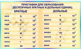 Купить Стенд Приставки для образования десятичных кратных и дольных для кабинета физики в бирюзовых тонах 1500*900мм в России от 4820.00 ₽
