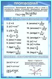 Купить Стенд Производная в кабинет математики в синих тонах 430*650 мм в России от 1051.00 ₽