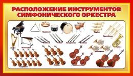 Купить Стенд Расположение инструментов симфонического оркестра для кабинета музыки 900*520мм в России от 1671.00 ₽