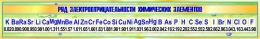 Купить Стенд Ряд электроотрицательности химических элементов для кабинета химии в золотисто-зеленых тонах  1300*230мм в России от 1067.00 ₽