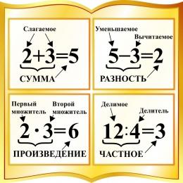 Купить Стенд с названиями компонентов сложения, вычитания, умножения, деления в форме книги в золотистых тонах 550*550мм в России от 1116.00 ₽