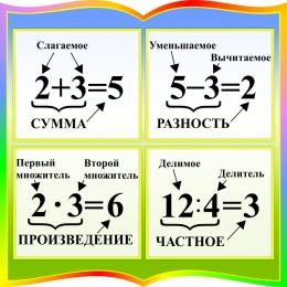 Купить Стенд с названиями компонентов сложения, вычитания, умножения, деления в радужных тонах 550*550мм в России от 1383.00 ₽