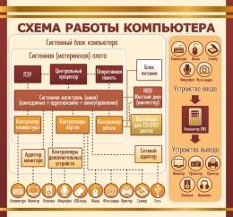 Купить Стенд Схема работы компьютера в золотисто-коричневых тонах для кабинета информатики 1500*1400мм в России от 7497.00 ₽