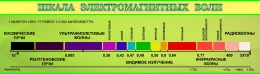 Купить Стенд Шкала электромагнитных волн для кабинета физики в зелёных тонах в России от 1125.00 ₽
