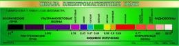Купить Стенд Шкала электромагнитных волн в зелёных тонах 1500*390мм в России от 2088.00 ₽