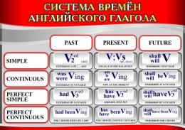 Купить Стенд Система времен английского глагола в серо-красных тонах 750*530мм в России от 1419.00 ₽