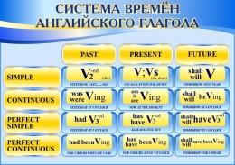 Купить Стенд Система времён английского глагола в сине-голубых тонах для кабинета английского языка 750*530 мм в России от 1419.00 ₽