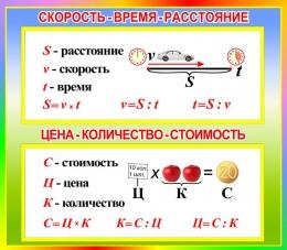 Купить Стенд Скорость-Время-расстояние; Цена-количество-стоимость для начальной школы в стиле Радуга знаний 400*350мм в России от 526.00 ₽