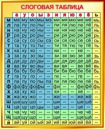 Купить Стенд Слоговая таблица для начальной школы в золотистых тонах 770*940мм в России от 2721.00 ₽