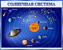 Купить Стенд Солнечная система 1000*800 мм в России от 2856.00 ₽