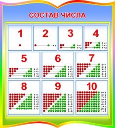Купить Стенд Состав числа для начальной школы в стиле Радуга знаний 400*440мм в России от 649.00 ₽