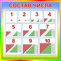 Купить Стенд Состав числа для начальной школы в стиле Радуга знаний 550*550мм в России от 1080.00 ₽