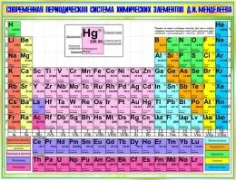 Купить Стенд Современная периодическая система химических элементов Д.И.Менделеева в зеленых тонах 1300*1000мм в России от 4888.00 ₽