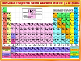 Купить Стенд Современная периодическая система химических элементов Д.И.Менделеева в золотистых тонах  1300*1000мм в России от 4641.00 ₽