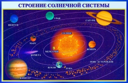 Купить Стенд Строение солнечной системы 1000*650 мм в России от 2321.00 ₽