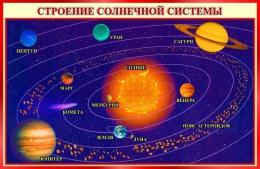 Купить Стенд Строение солнечной системы 800*520 мм в России от 1485.00 ₽