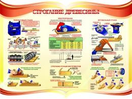 Купить Стенд Строгание древесины в кабинет трудового обучения 1150*860мм в России от 3649.00 ₽