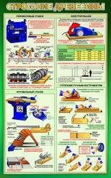Купить Стенд Строгание древесины в кабинет трудового обучения в зеленых тонах 500*800 мм в России от 1428.00 ₽