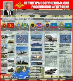 Купить Стенд Структура вооруженных сил РФ 700*770 мм в России от 2027.00 ₽