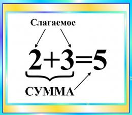 Купить Стенд Сумма для начальной школы в бирюзовых тонах 400*350мм в России от 526.00 ₽