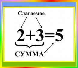 Купить Стенд Сумма для начальной школы в зелено-голубых тонах 400*350мм в России от 526.00 ₽