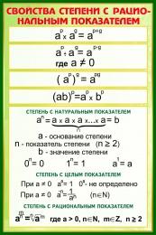 Купить Стенд Свойства степени с рациональным показателем в зелёных тонах 630*940 мм в России от 2114.00 ₽