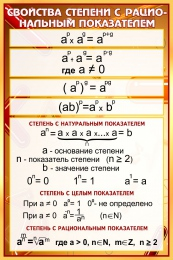 Купить Стенд Свойства степени с рациональным показателем в золотисто-бордовых тонах 430*650 мм в России от 998.00 ₽
