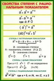 Купить Стенд Свойства степени с рациональным показателем в золотисто-зелёных тонах 430*650 мм в России от 998.00 ₽
