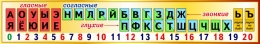 Купить Стенд таблица гласные согласные буквы для начальной школы в золотистых тонах 1500*250 мм в России от 1339.00 ₽