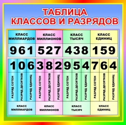 Купить Стенд Таблица классов и разрядов для начальной школы в радужных тонах  550*550мм в России от 1137.00 ₽