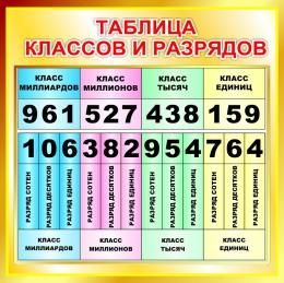Купить Стенд Таблица классов и разрядов для начальной школы в золотистых тонах 550*550мм в России от 1080.00 ₽