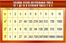 Купить Стенд Таблица кубов натуральных чисел от 1 до 10 и степеней чисел 2 и 3 в золотисто-бордовых тонах  1000*650мм в России от 2444.00 ₽