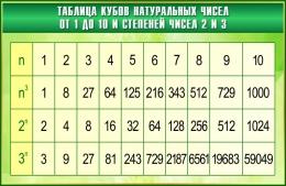 Купить Стенд Таблица кубов натуральных чисел по Математике в зелёных тонах  1000*650мм в России от 2321.00 ₽
