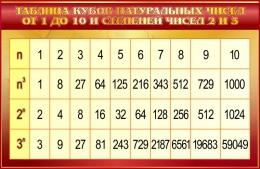 Купить Стенд Таблица кубов натуральных чисел по Математике в золотистых тонах 1000*650мм в России от 2321.00 ₽