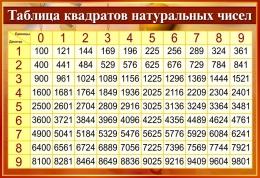 Купить Стенд Таблица квадратов натуральных чисел в золотисто-бордовых тонах 800*550мм в России от 1575.00 ₽